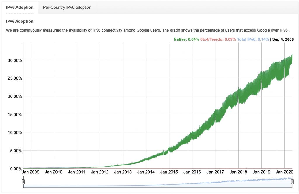 为什么 IPv6 难以取代 IPv4
