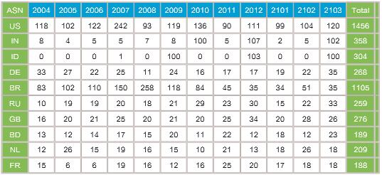 NIC2021年3月:全球IPv6地址申请数欧洲最多