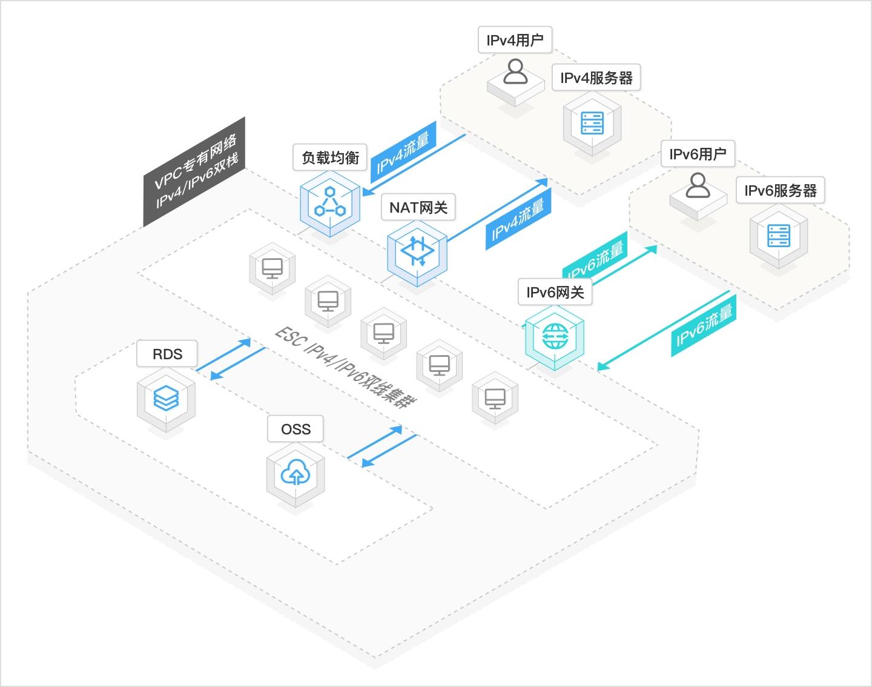 IPv6技术为监控安防网络化带来的巨大突破