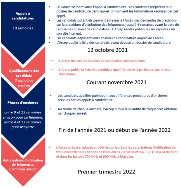 Attributions de fréquences dans les bandes 700 MHz et 3,4 - 3,8 GHz à La Réunion et dans les bandes 700 MHz et 900 MHz à Mayotte : l'Arcep invite les acteurs qui le souhaitent à déposer un dossier de candidature