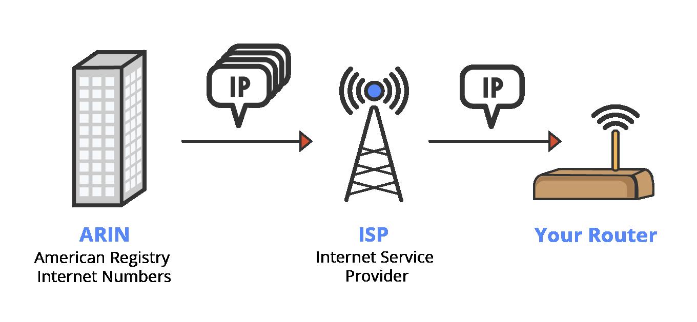 IP地理定位如何使企业在发展业务的同时保持安全