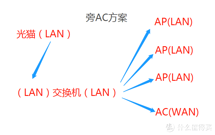 旁AC方案
