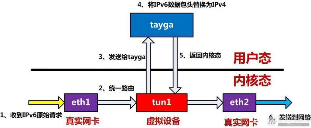 Pv6技术详解:基本概念、应用现状、技术实践(下篇)